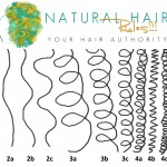 Find Out Your Hair Type